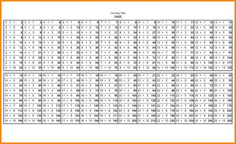 Division Table 1 12 by Printable Division Tables 1 12 Subtraction Word Problems 3rd Grade