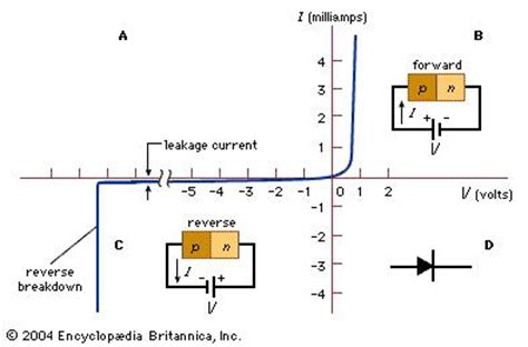 pn junction forward and biasing biased junction electronics britannica