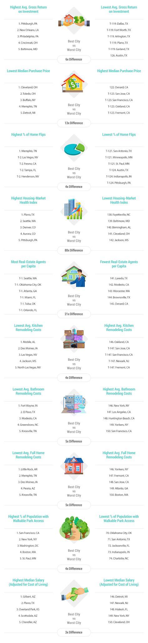 2016 s best u s cities to flip houses masetv 2016 s best cities to flip houses wallethub 174