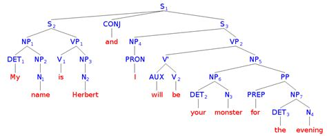 tree diagram of a sentence tree diagram complex sentence gallery how to guide and