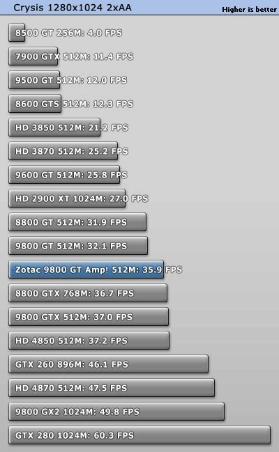 Lolypop Tuniq which is better xfx 8800gt alpha edition vs nx9600gt hardware canucks