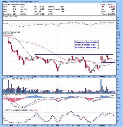 pattern day trader reddit watch list 04 20 2015 day trading alerts strategies