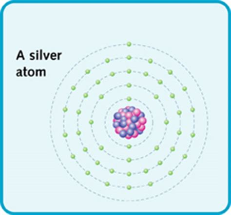 Protons Neutrons And Electrons In Silver by Amazing Elements Think Of An Element The Elements