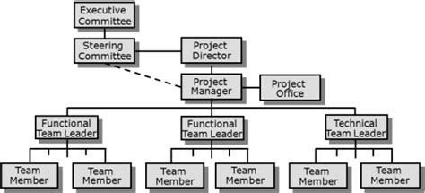 tea organization project structure and organisation