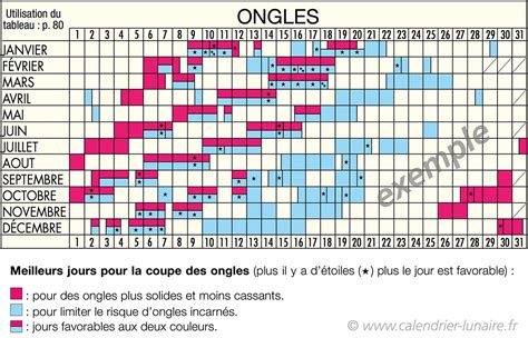 Coupe Cheveux Calendrier Lunaire Ongles