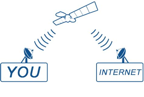 how satellite internet works? broadband satellite