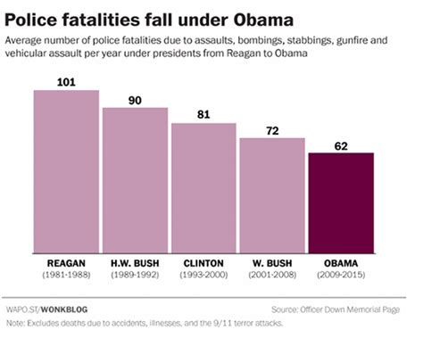 how many us officers are killed each year ambushes