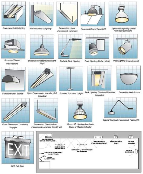 Different Types Of Fluorescent Ls by Types Of Fluorescent Light Fixtures Highly Efficient