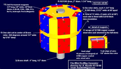 mini romag how to build a possible free energy generator