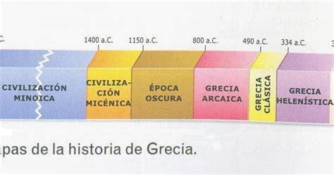 preguntas de historia grecia socialeseniesgoya preguntas del tema de grecia