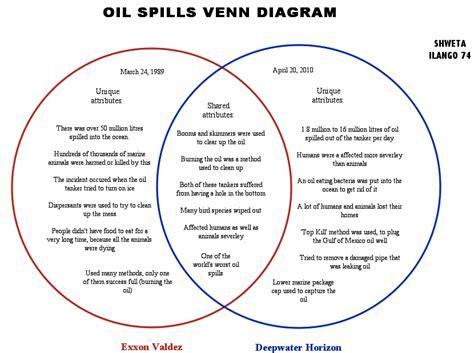 pilgrims vs puritans venn diagram picture and images