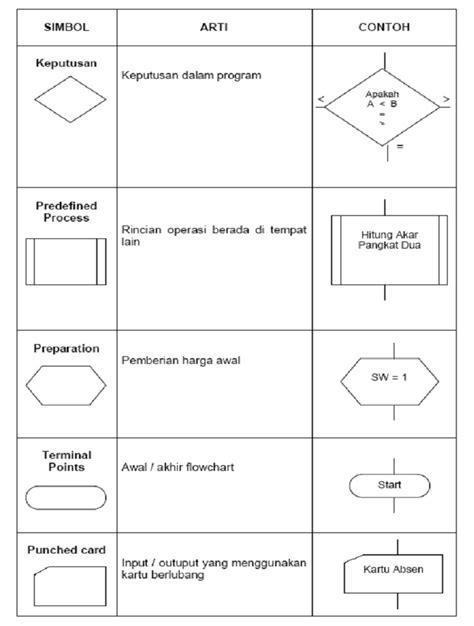 pengertian layout yang baik pengertian dan cara menggunakan flowchart yang baik dan