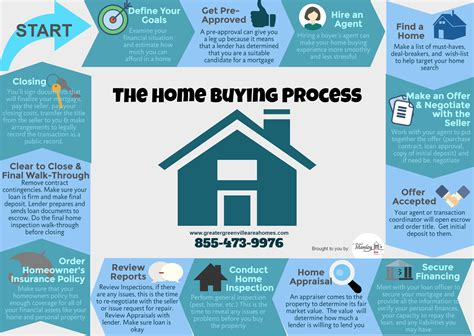 home buying process in 13 steps