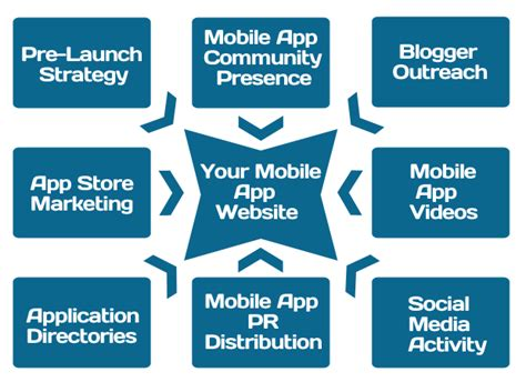 marketing mobile app mobile app marketing how to reach million users in no