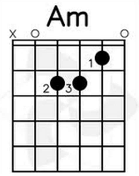 cara bermain chord gitar cara bermain kunci gitar am tutorial gitar lengkap