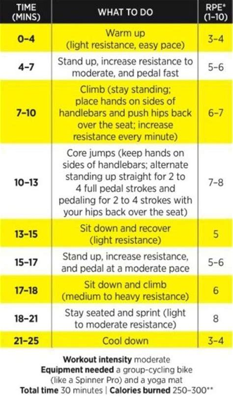 25 best ideas about spin bike workouts on