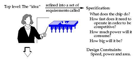 integrated circuit design weste solution integrated circuit design neil weste 28 images digital integrated circuits a design
