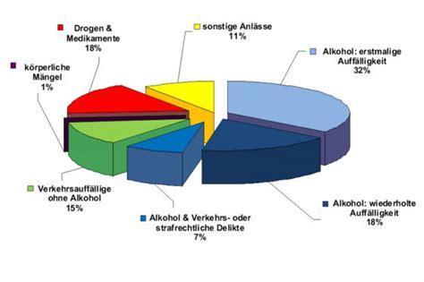 Kfz Steuer 2014 Sterreich Motorrad by Mpu Statistik 2008 K 246 Nig Alkohol Autobild De