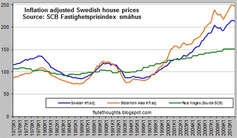 flute thoughts falling swedish housing prices again