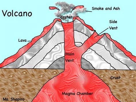 composite volcano diagram volcano diagram summer projects science project