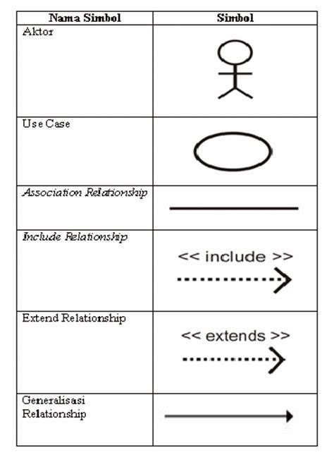 aplikasi membuat use diagram contoh usecase diagram aplikasi perpustakaan kejar koding