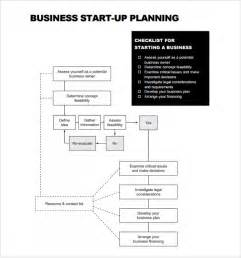 businesses plan templates sle startup business plan template 7 free documents