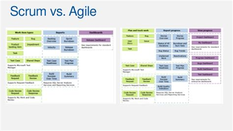 Managing Business Requirements In Agile Level 100 Requirements Document Template Agile