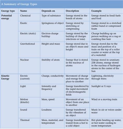 Types Of Energy Worksheet Answers by Energy Transformation Worksheet Abitlikethis