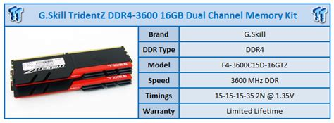 Gskill Ddr4 Tridentz Pc25600 32gb 2x16gb Dual F4 3200c16d 32gtz g skill tridentz ddr4 3600 16gb dual channel memory kit review