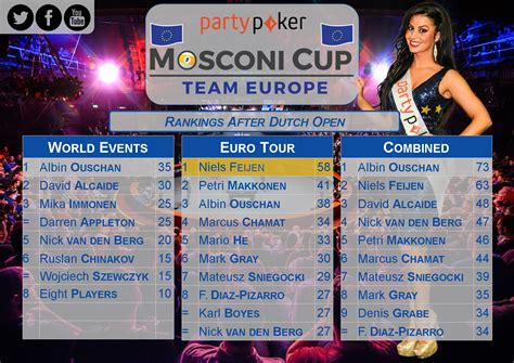 mosconi cup 2015 2015 partypoker mosconi cup feijen on the list