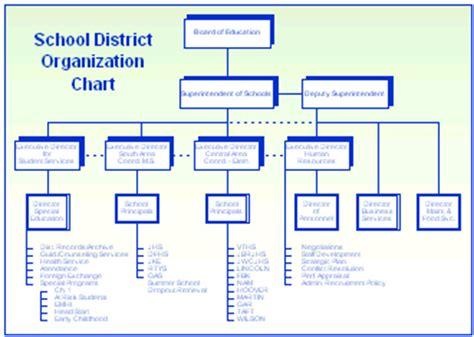 school organizational chart template organization charts