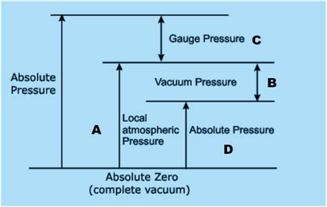 Vacuum Atmospheric Pressure What Is Vacuum Pressure Quora