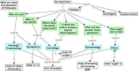 preguntas filosoficas morales introducci 243 n a la filosof 237 a redes filos 243 ficas y preguntas