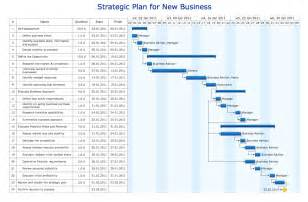 gantt charts for planning and scheduling projects gant