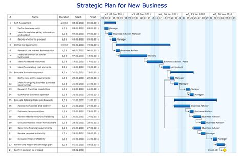 business project plan template conceptdraw sles project chart