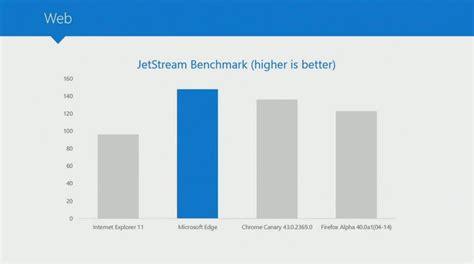 chrome vs edge microsoft edge browser is faster than chrome and firefox