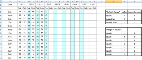 Golf Stat Tracker Spreadsheet by 28 Golf Stats Spreadsheet Free Golf Handicap Tracking