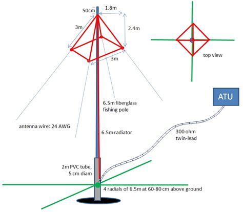 antenna umbrella design dwg qrz  ham radio news