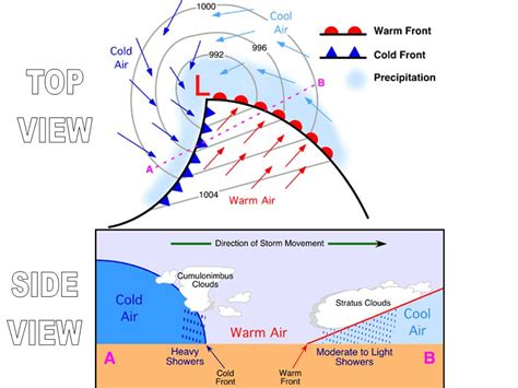 cyclone formation diagram how does hail form diagram how does sand form elsavadorla