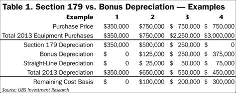 section 179 farm equipment while section 179 is permanent bonus depreciation isn t