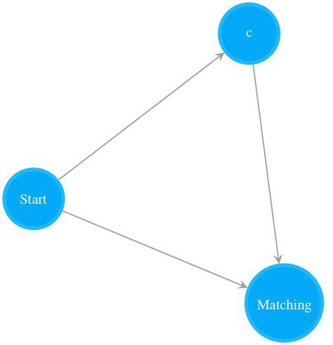 pattern matching based on nfa a beautiful linear time python regex matcher via nfa