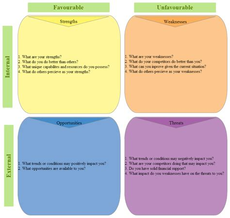 template of swot analysis swot analysis templates to print or modify onlinecreately diagramming articles