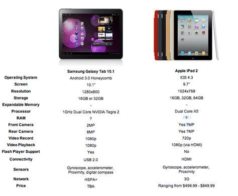 Samsung Tab 2 Vs Tab 3 galaxy tab 3 10 1 trendyyy