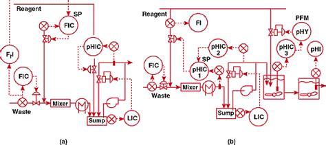 omega engineering ph control
