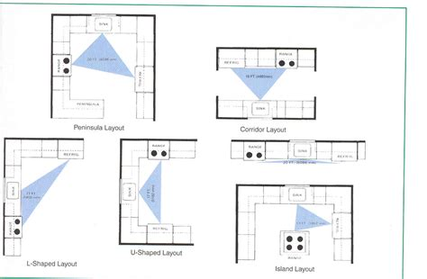 design blueprints online kitchen unique small kitchen layout ideas small kitchen
