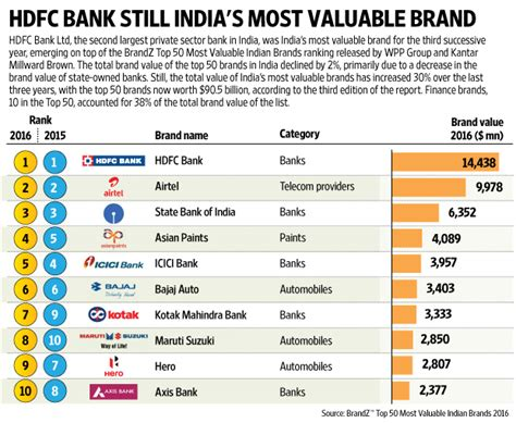 South Bank Mba Ranking by Hdfc Bank Is Still India S Most Valuable Brand Brandz