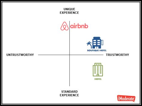 airbnb vs hotel airbnb vs hotels new imoderate study reveals key