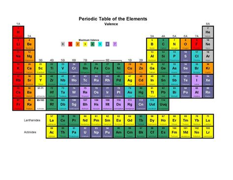 Valancy Chart valence electrons chart chemistry chemistry periodic table and physical science