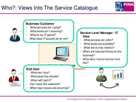 what does a service desk analyst do what does a service desk analyst do the service catalogue