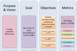 goals and objectives template business new media expo